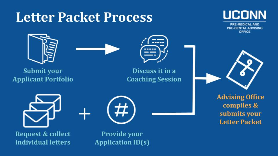 Letter Packet Process Flowchart